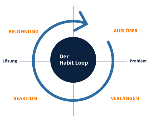 Schaubild Habit Loop 2